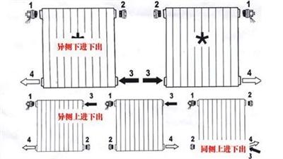 (5)成品铸铁散热器不应有掉翼